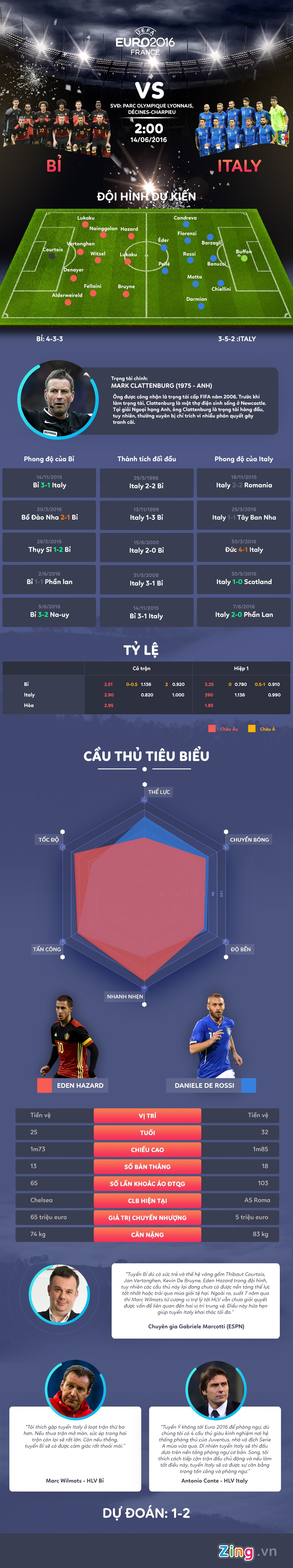 DT Bi vs DT Italy: Giet 'Quy' bang su gia ro hinh anh 1