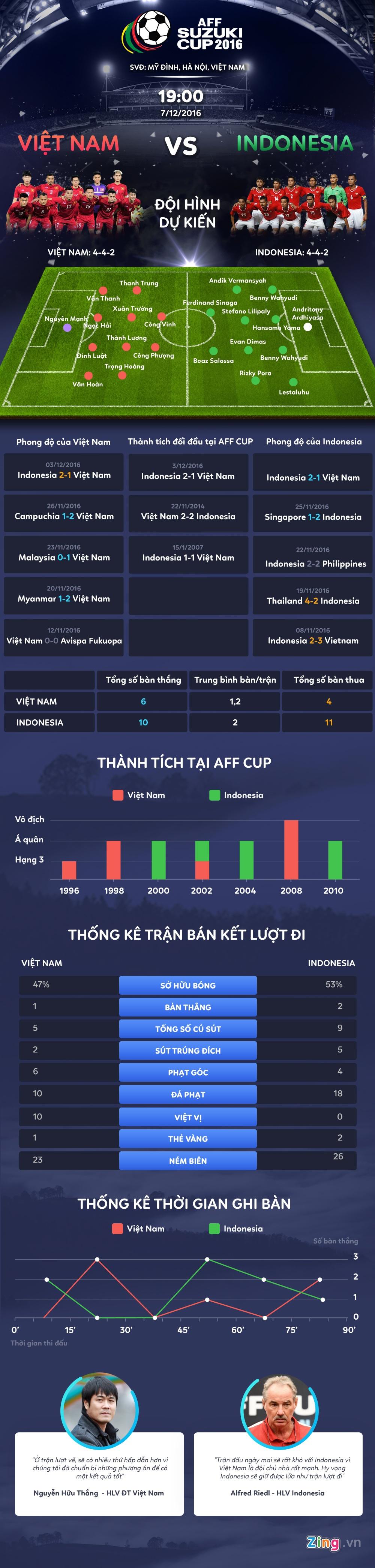 Viet Nam vs Indonesia: Mot ban cho tat ca hinh anh 1