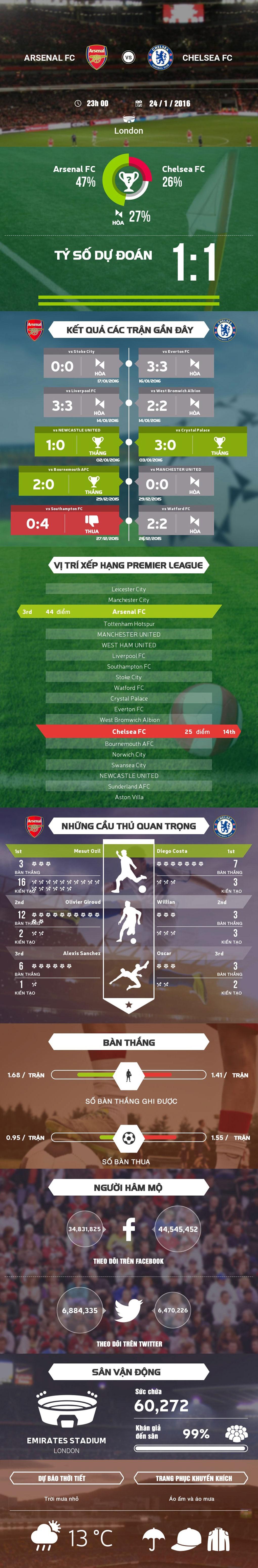 Arsenal - Chelsea: Oezil giup 'Phao thu' tro lai ngoi dau? hinh anh 1