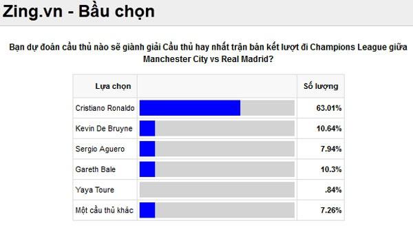 Tran Man City vs Real Madrid anh 4