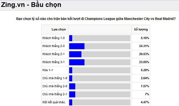 Tran Man City vs Real Madrid anh 5