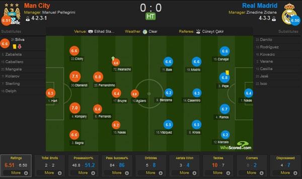 Tran Man City vs Real Madrid anh 13