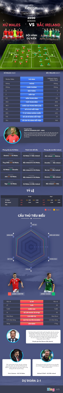 Xu Wales vs Bac Ireland: Suc manh Rong lua hinh anh 1