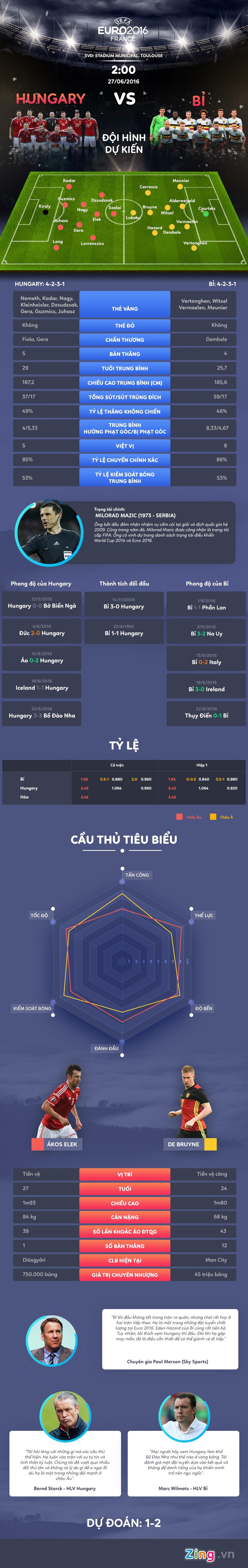Hungary vs Bi: 'Quy do' giai ma hien tuong hinh anh 1