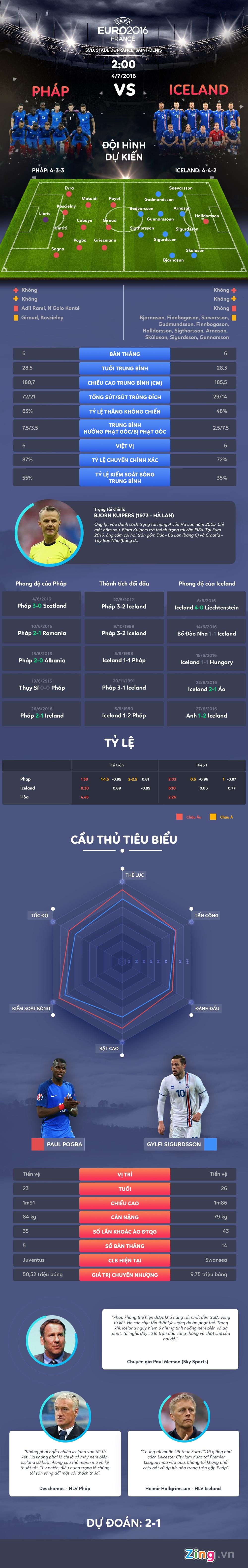 Phap vs Iceland: Chuyen co tich o Euro 2016 hinh anh 1