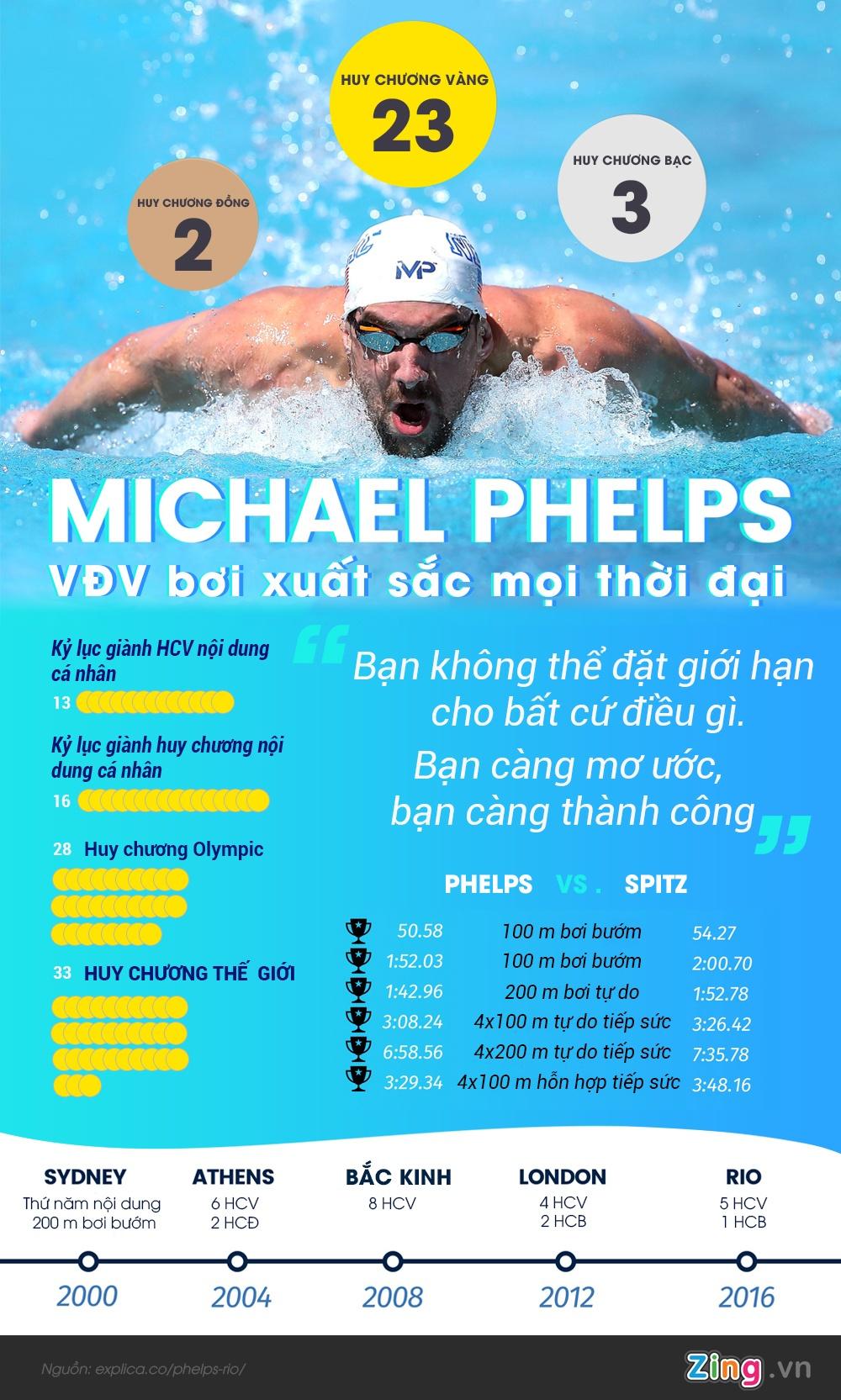 Michael Phelps xuat sac moi thoi dai anh 1