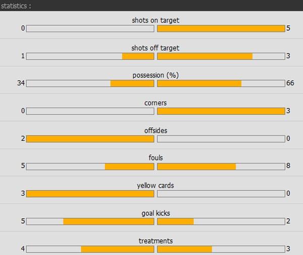 Tran Sunderland vs Arsenal anh 22
