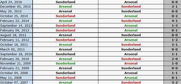Tran Sunderland vs Arsenal anh 10