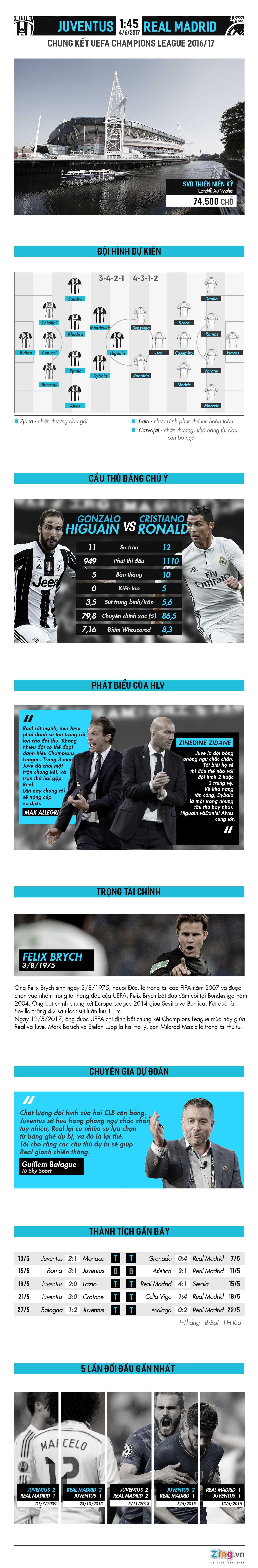 Tran Real Madrid vs Juventus anh 1