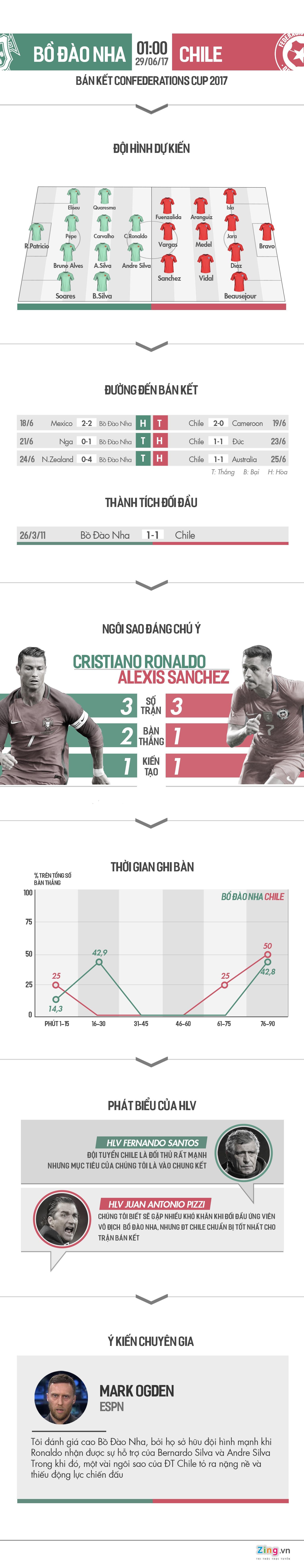 Bo Dao Nha vs Chile: Ronaldo so tai Sanchez, Vidal hinh anh 1