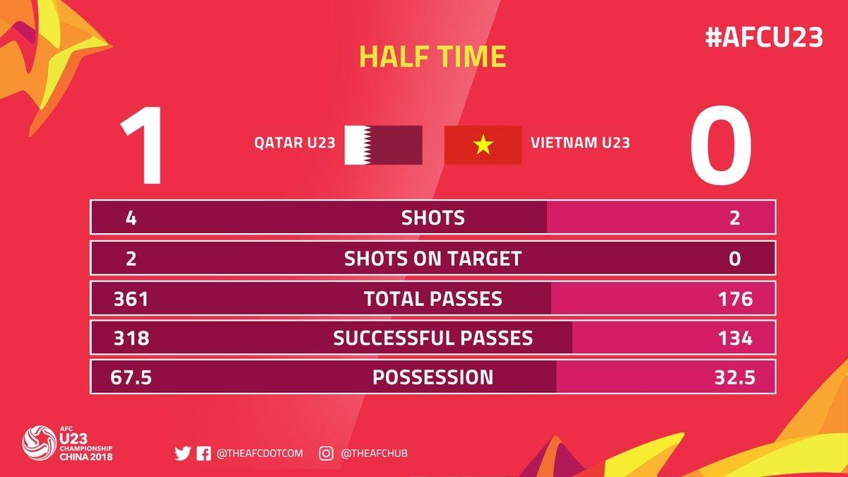 U23 Viet Nam vao chung ket nghet tho sau man nguoc dong Qatar anh 46