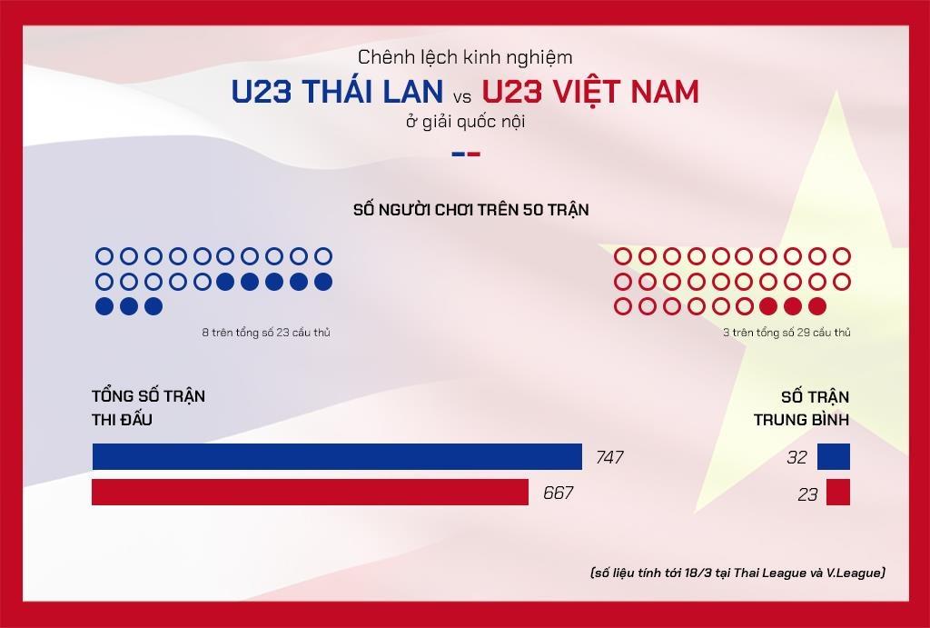 Tam biet Thuong Chau, U23 Viet Nam moi dang dan xuat hien hinh anh 16