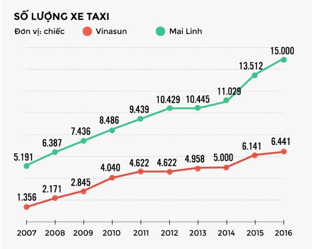 Uber, Grab va taxi, xe om: 'Dau truong sinh tu'? hinh anh 4