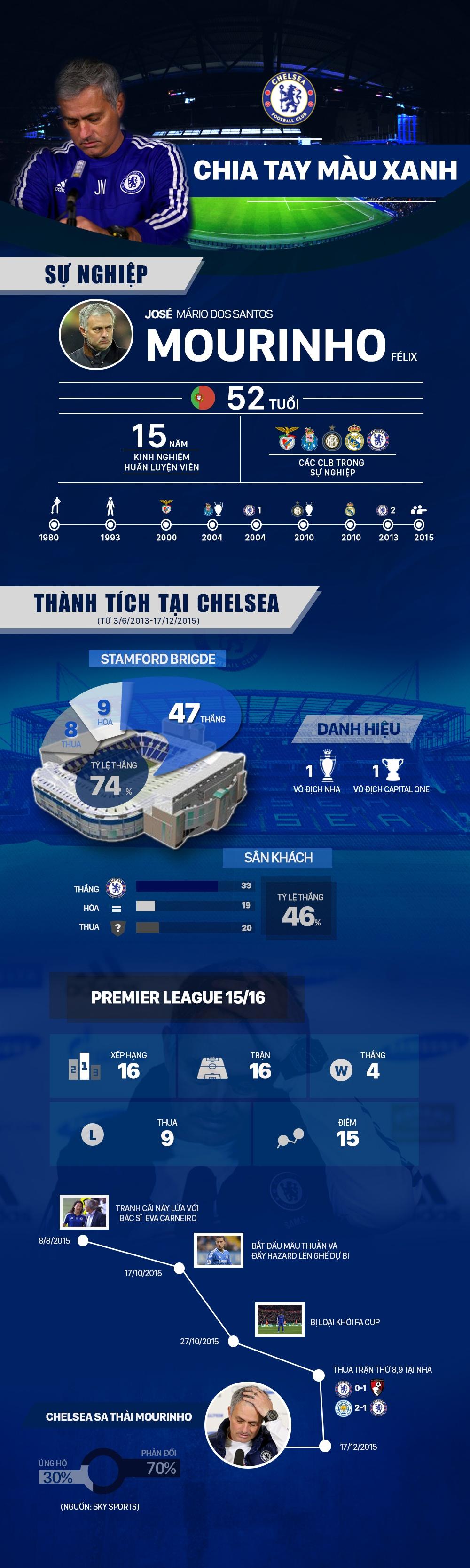 Nhung buoc ngoat khien Mourinho roi xa Chelsea hinh anh 1