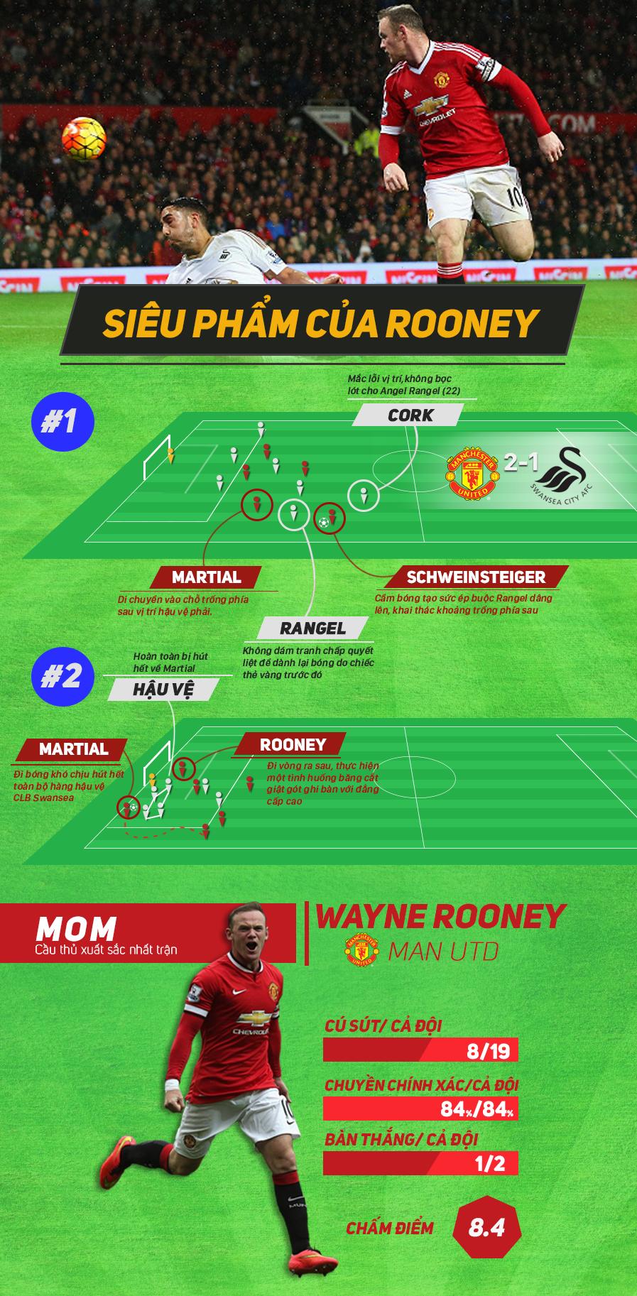 Rooney choi hay nhat tran MU thang Swansea 2-1 hinh anh 1
