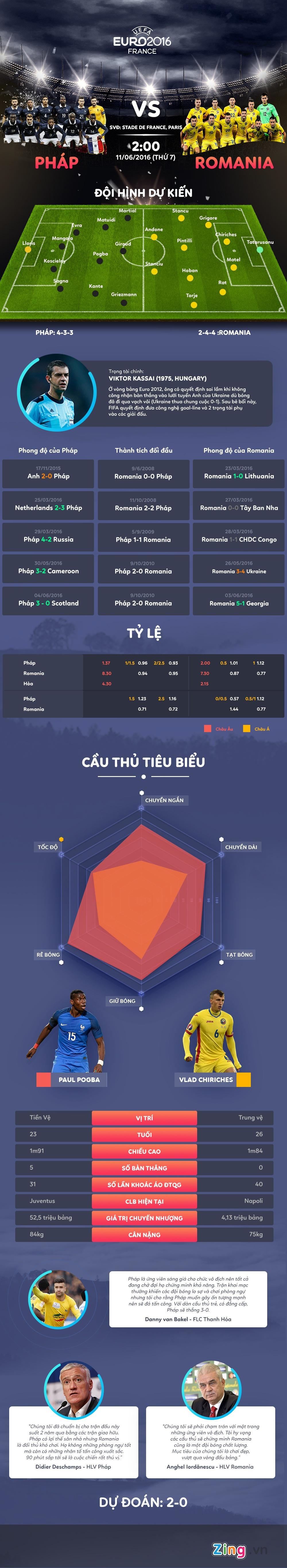 Khai mac Euro 2016 Phap vs Romania: Cong cuong gap thu vung hinh anh 1