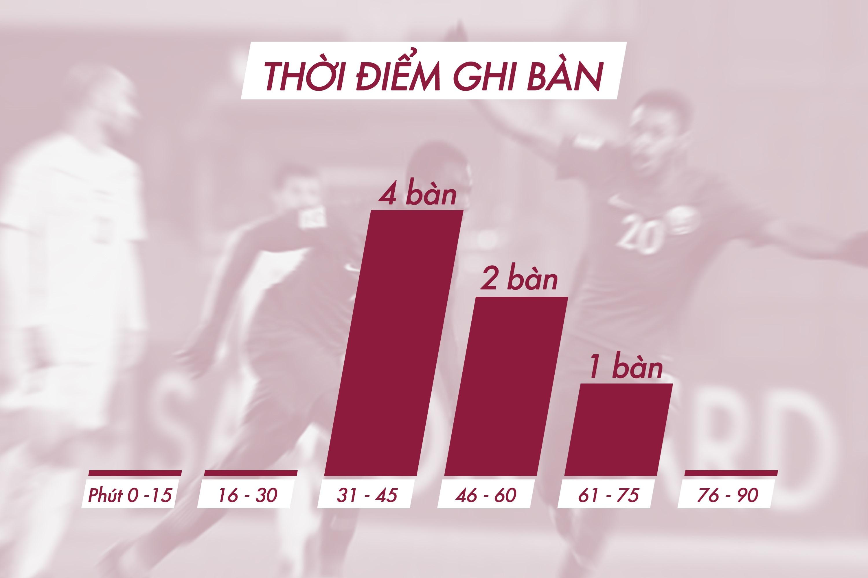U23 Viet Nam vao chung ket nghet tho sau man nguoc dong Qatar anh 41