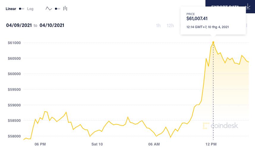 Gia Bitcoin anh 2