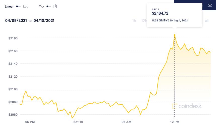 Gia Bitcoin anh 3