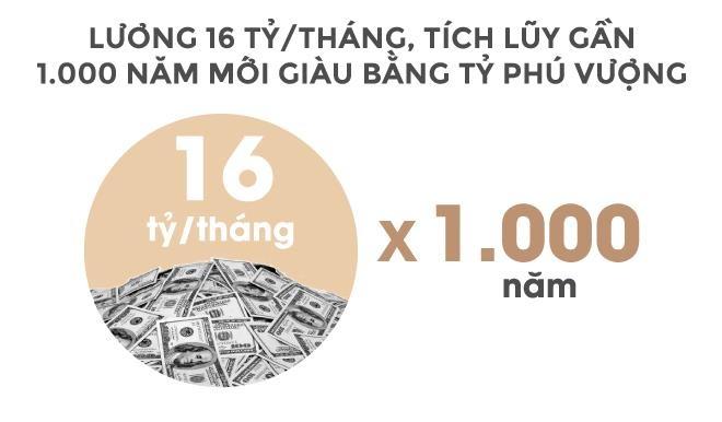 Trong 24 giay, ty phu Vuong kiem tien bang mot nguoi Viet lam ca nam hinh anh 12