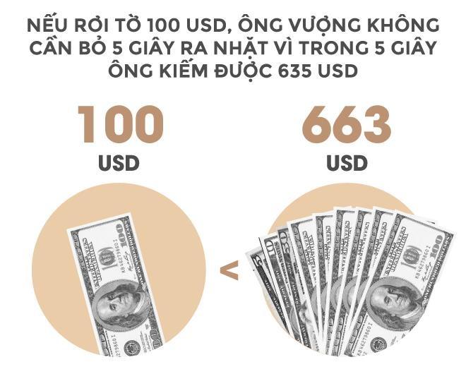 Trong 24 giay, ty phu Vuong kiem tien bang mot nguoi Viet lam ca nam hinh anh 5