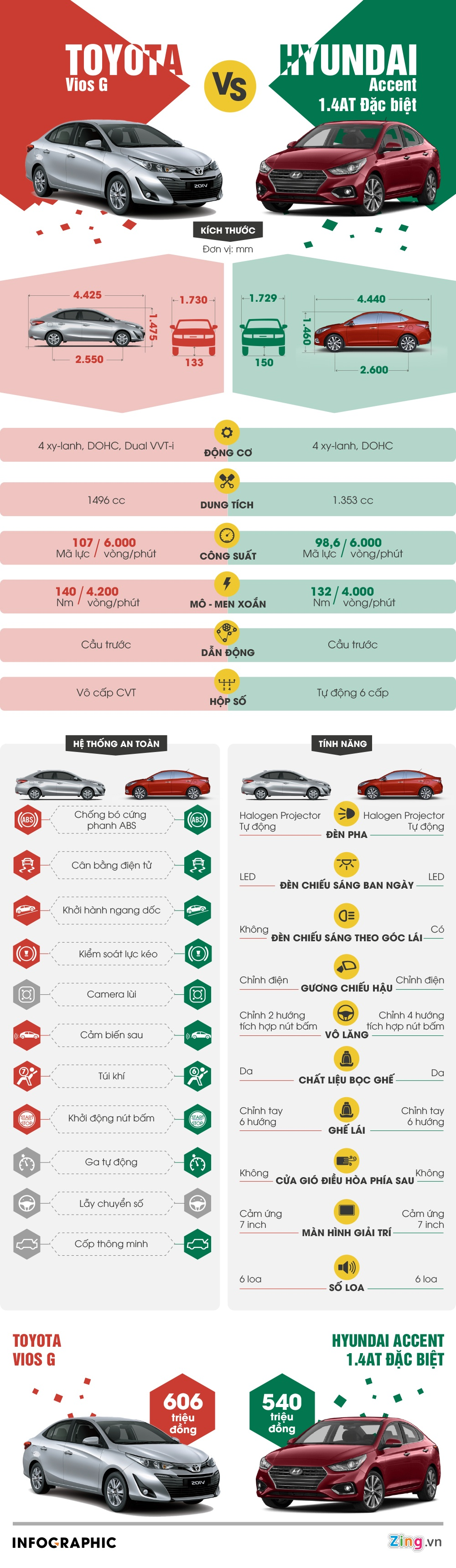 Mua xe gia dinh chon Toyota Vios hay Hyundai Accent? hinh anh 1