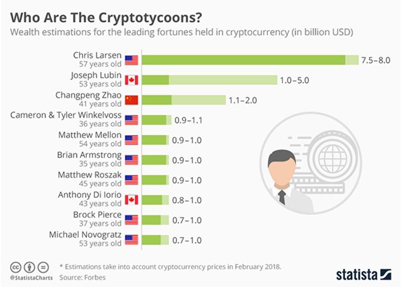 ai giau bitcoin nhat anh 1