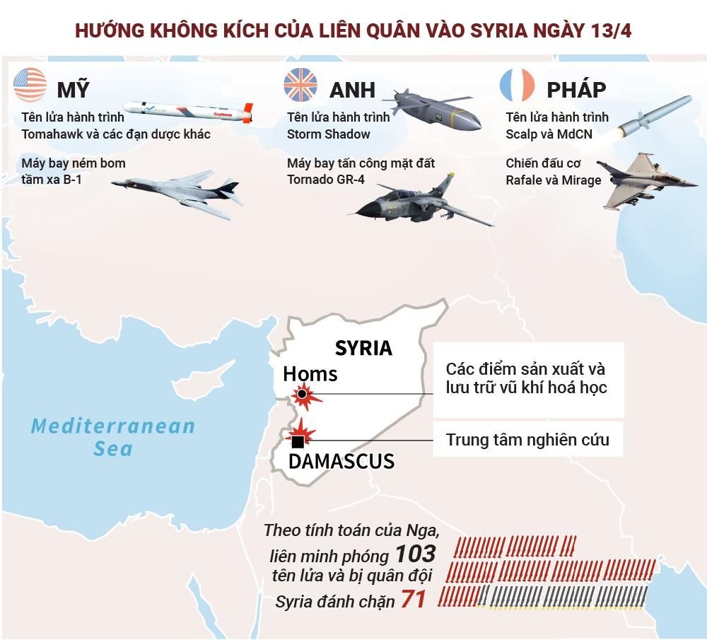 Noi chien Syria: Ban co dau tri giua cac cuong quoc hinh anh 9