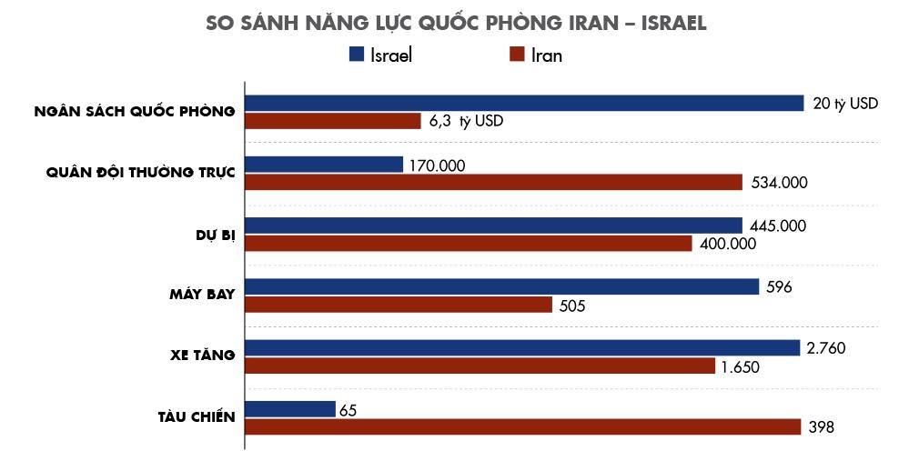Iran - Israel: Ben mieng ho chien tranh rung chuyen Trung Dong hinh anh 9