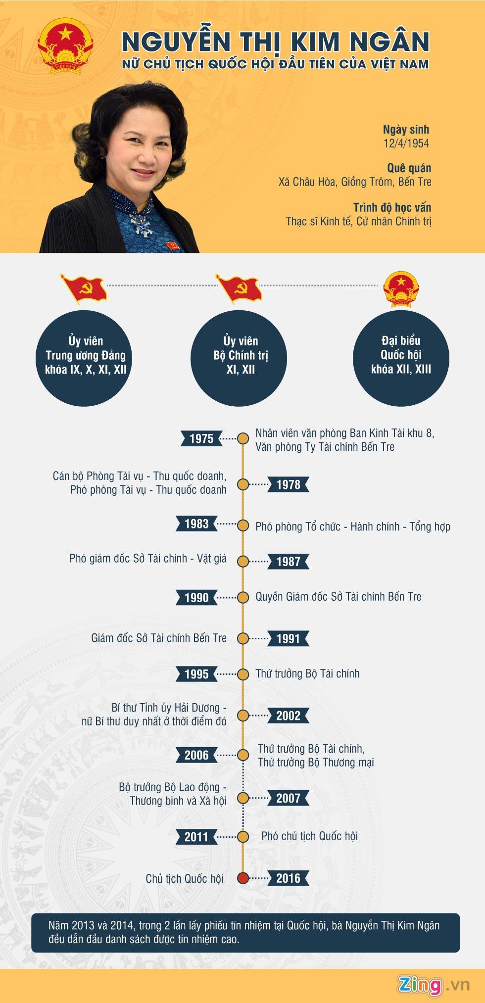 Infographic Chu tich Quoc hoi Nguyen Thi Kim Ngan hinh anh 1