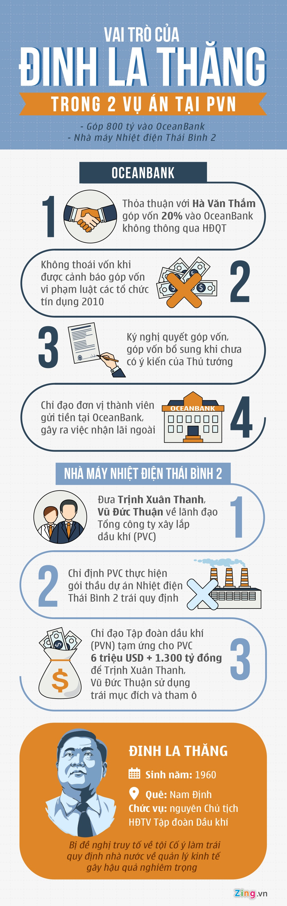 Vai tro cua Dinh La Thang trong 2 vu dai an anh 1