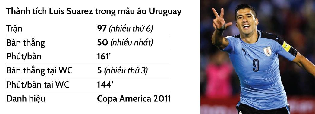 Bo mat nao cho Luis Suarez o World Cup 2018 anh 16