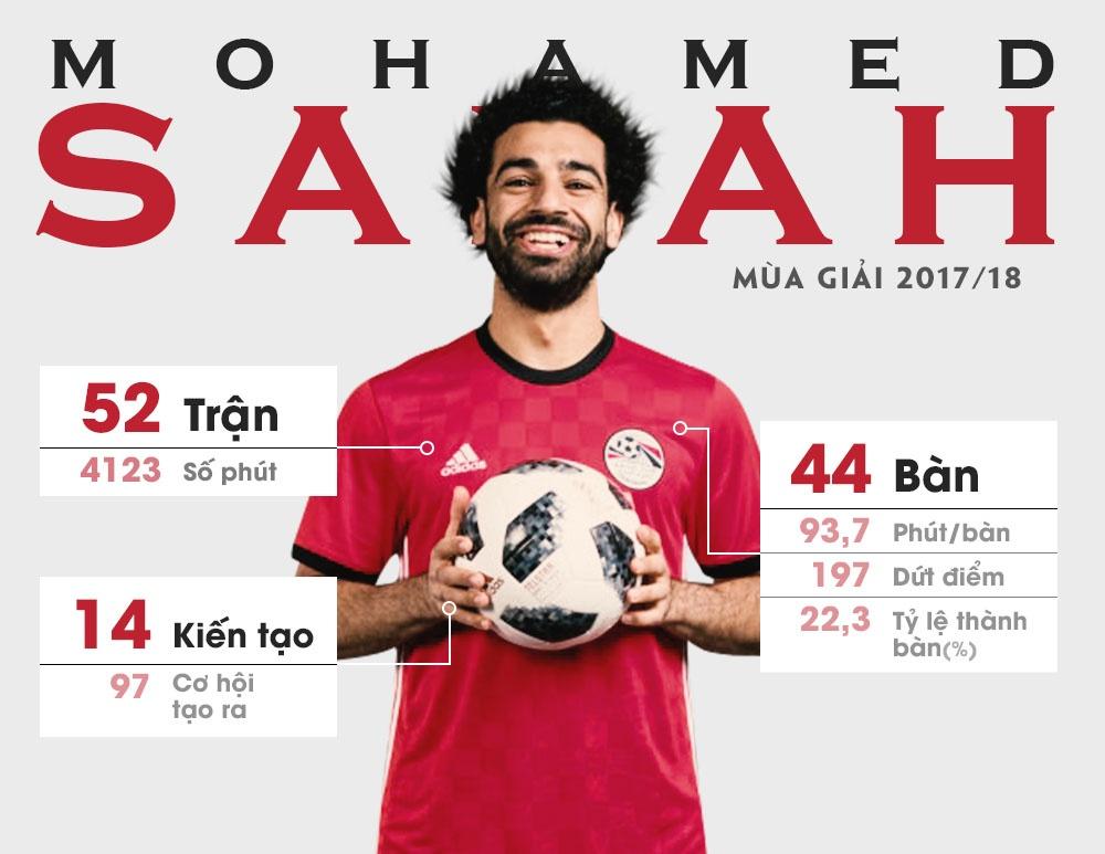 Mohamed Salah - Vua cua cac vi than hinh anh 3