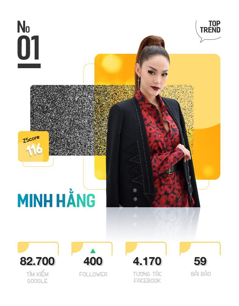Minh Hang va HLV The Face la nhan vat quyen luc nhat Internet tuan qua hinh anh 3