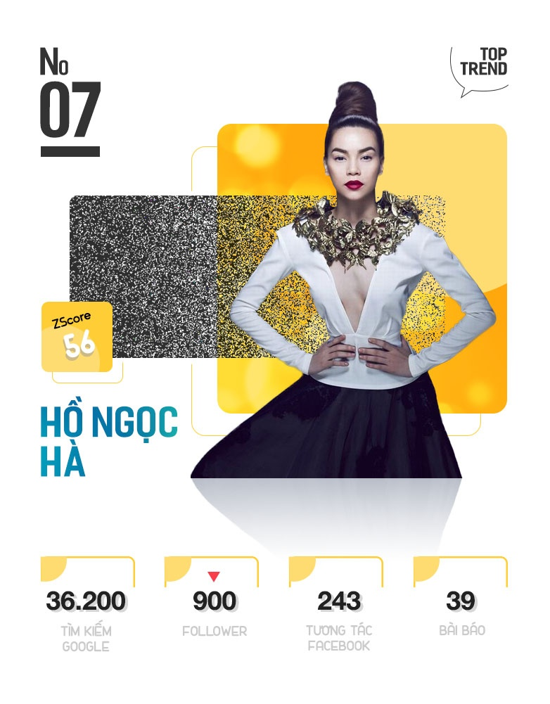 Minh Hang va HLV The Face la nhan vat quyen luc nhat Internet tuan qua hinh anh 15