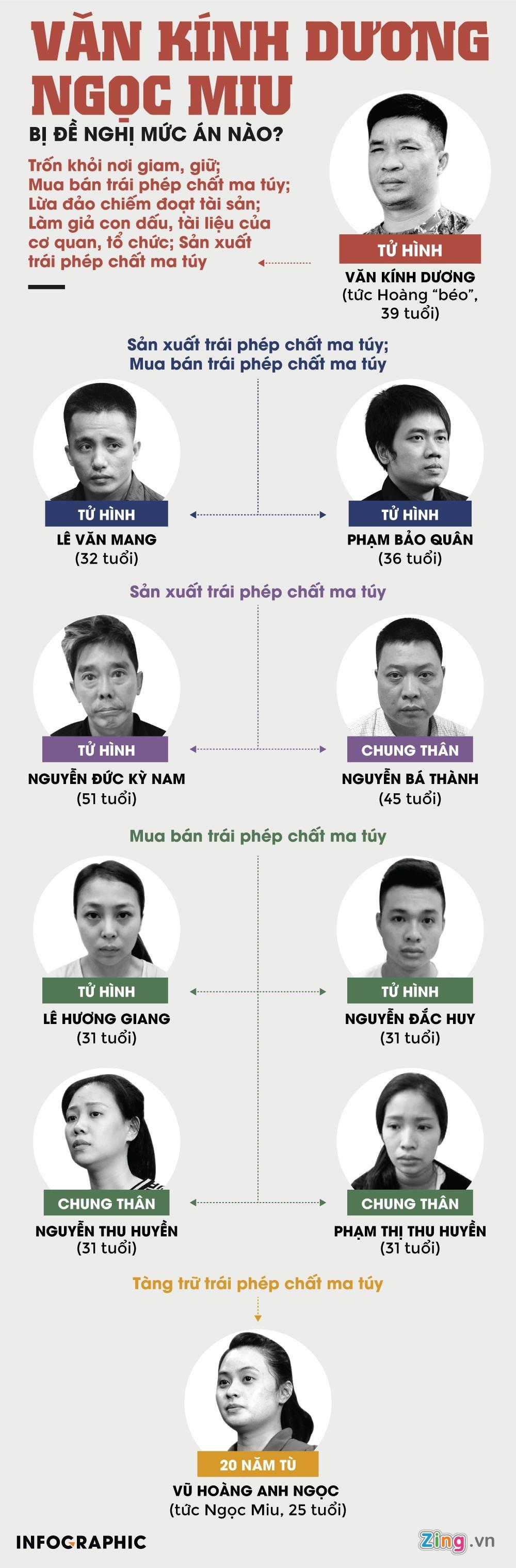 Van Kinh Duong va 5 tro thu bi de nghi an tu hinh hinh anh 1