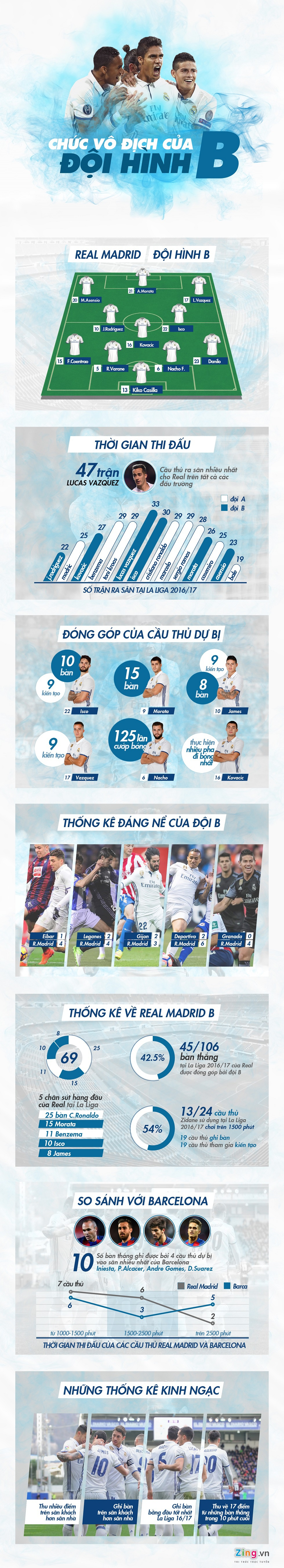 Infographic: Doi hinh B giai con khat 60 thang cua Real hinh anh 1