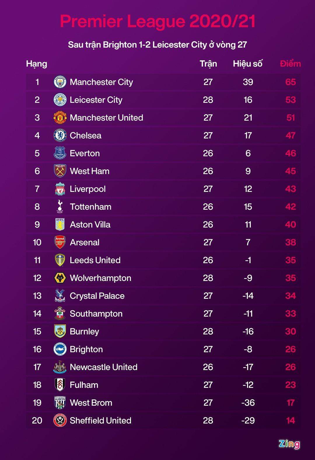 Man City dau voi Man Utd anh 4
