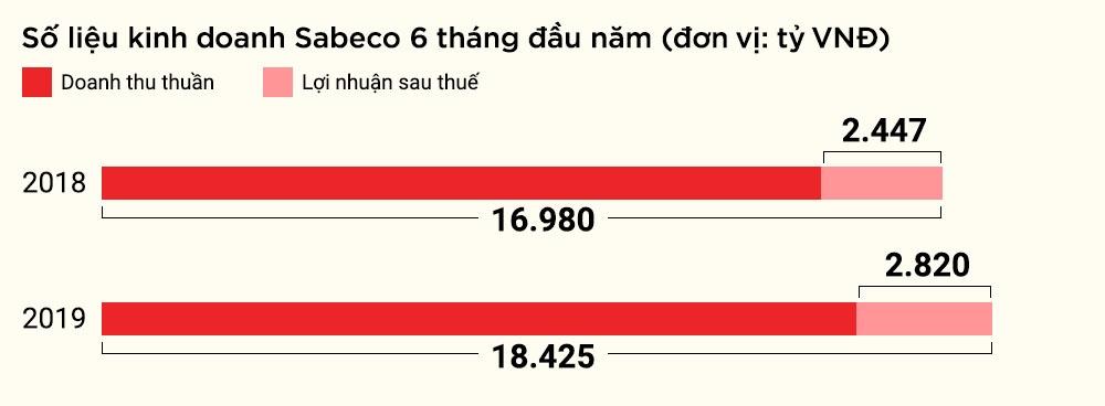 CEO Sabeco: 'Duoc dieu hanh cong ty 5 ty USD la co hoi ca doi' hinh anh 8