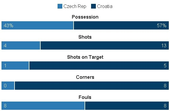 Truc tiep Croatia CH Sec anh 22