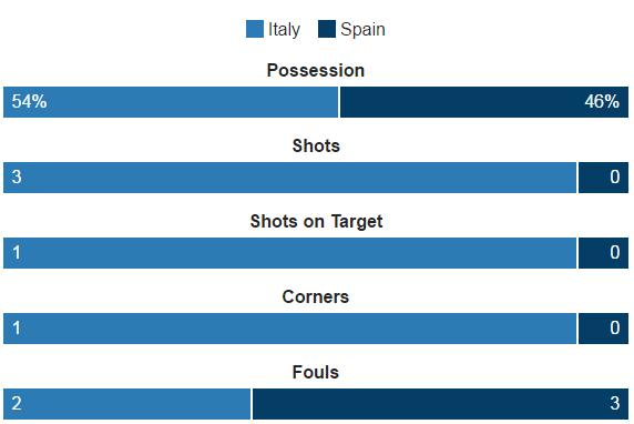 Italia vs Tay Ban Nha anh 19