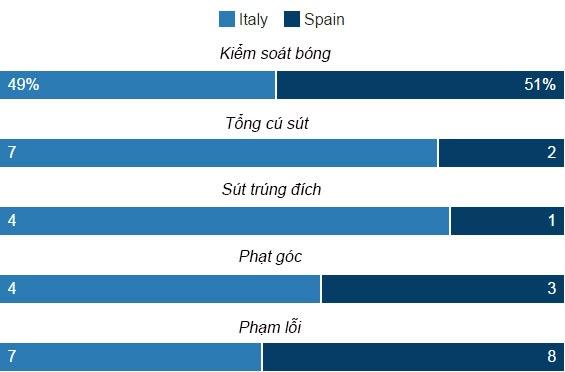Italia vs Tay Ban Nha anh 21