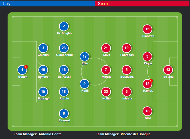 Italia vs Tay Ban Nha anh 13