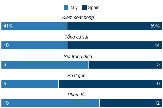 Italia vs Tay Ban Nha anh 28