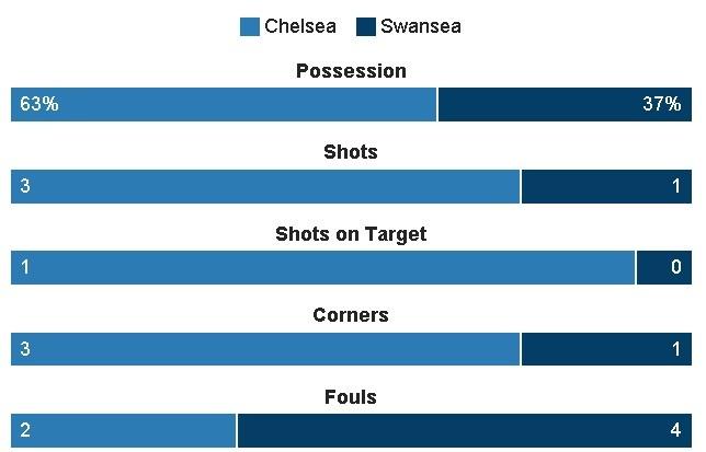 truc tiep Chelsea vs Swansea anh 15