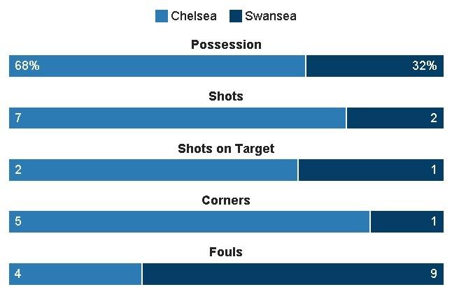 truc tiep Chelsea vs Swansea anh 19