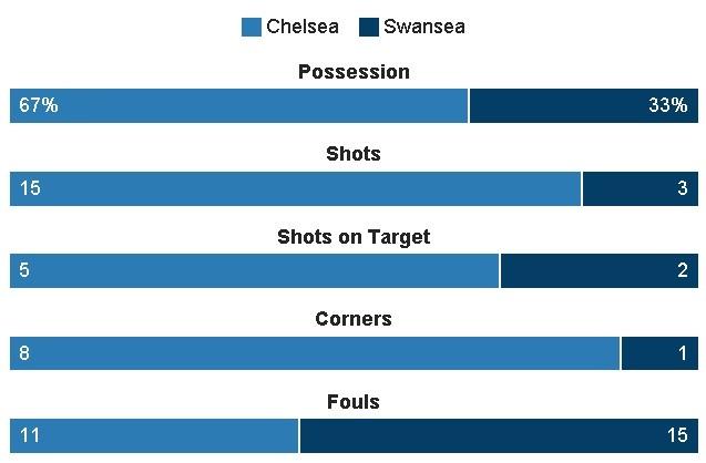 truc tiep Chelsea vs Swansea anh 27