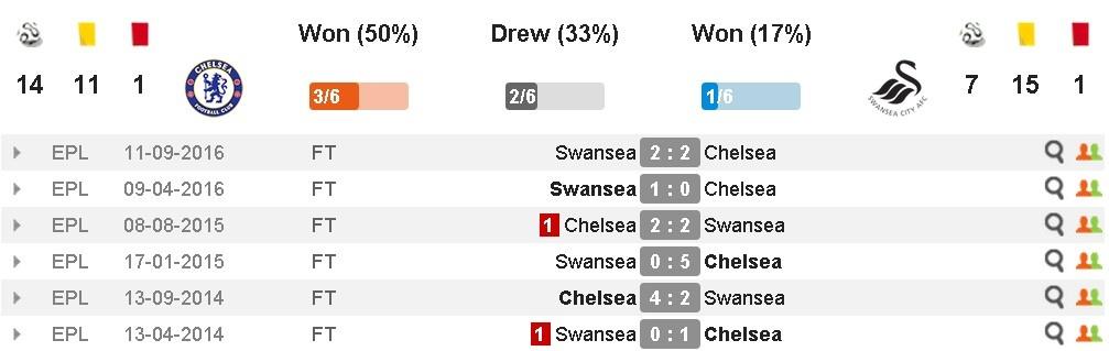 truc tiep Chelsea vs Swansea anh 9