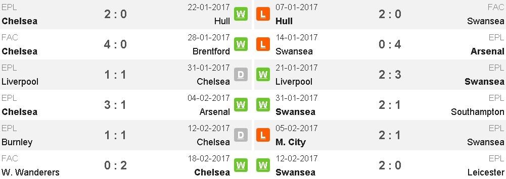 truc tiep Chelsea vs Swansea anh 10