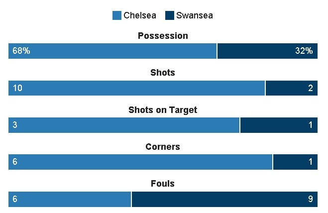 truc tiep Chelsea vs Swansea anh 22